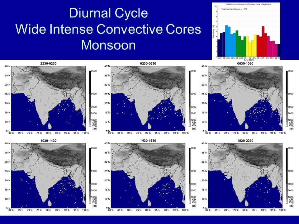 Diurnal Cycle Wide Intense Convective Cores Monsoon