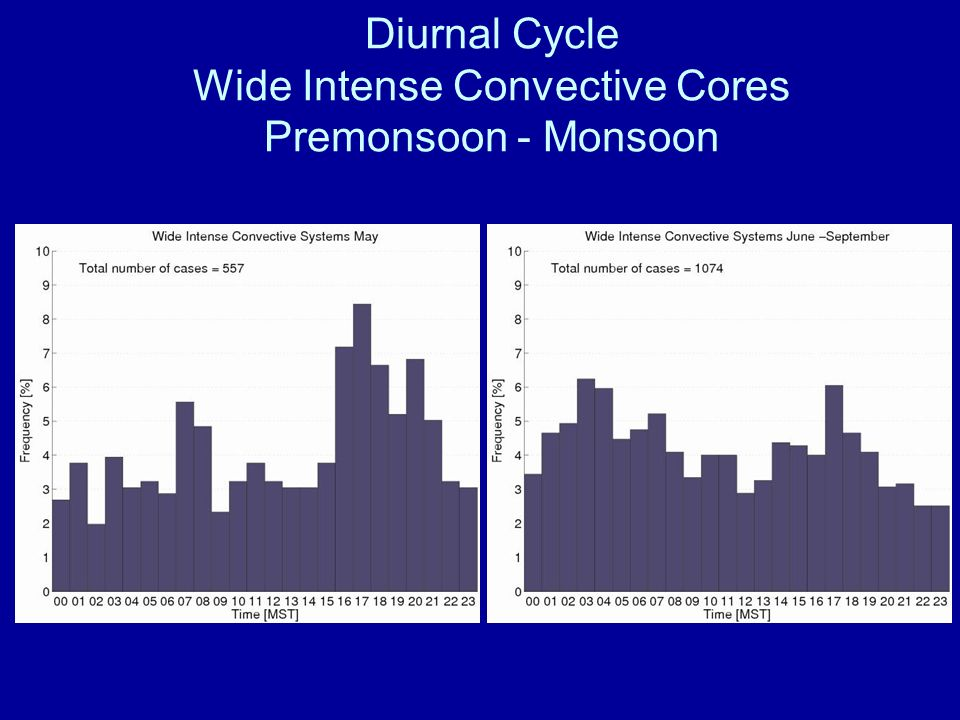 Diurnal Cycle Wide Intense Convective Cores Premonsoon - Monsoon