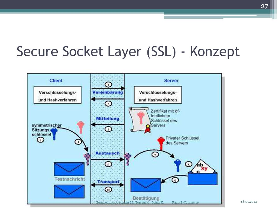 Secure Socket Layer (SSL) - Konzept