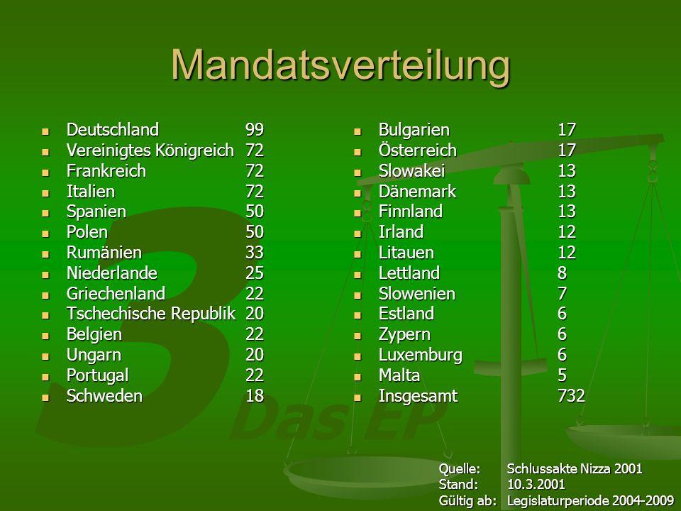 Mandatsverteilung Deutschland 99 Vereinigtes Königreich 72