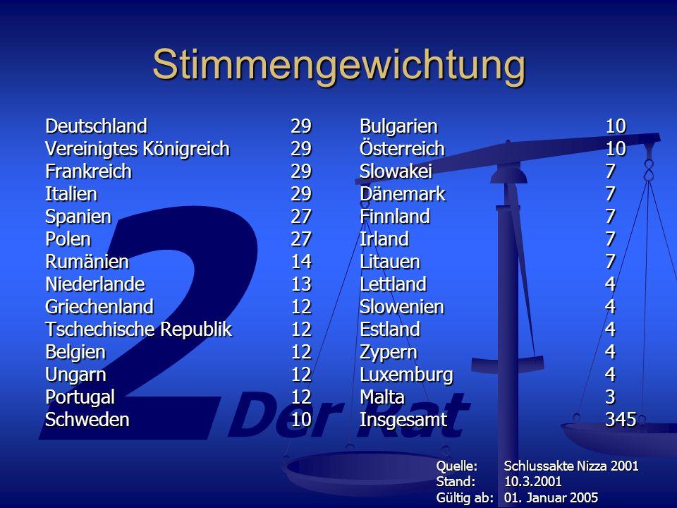 Stimmengewichtung Deutschland 29 Vereinigtes Königreich 29