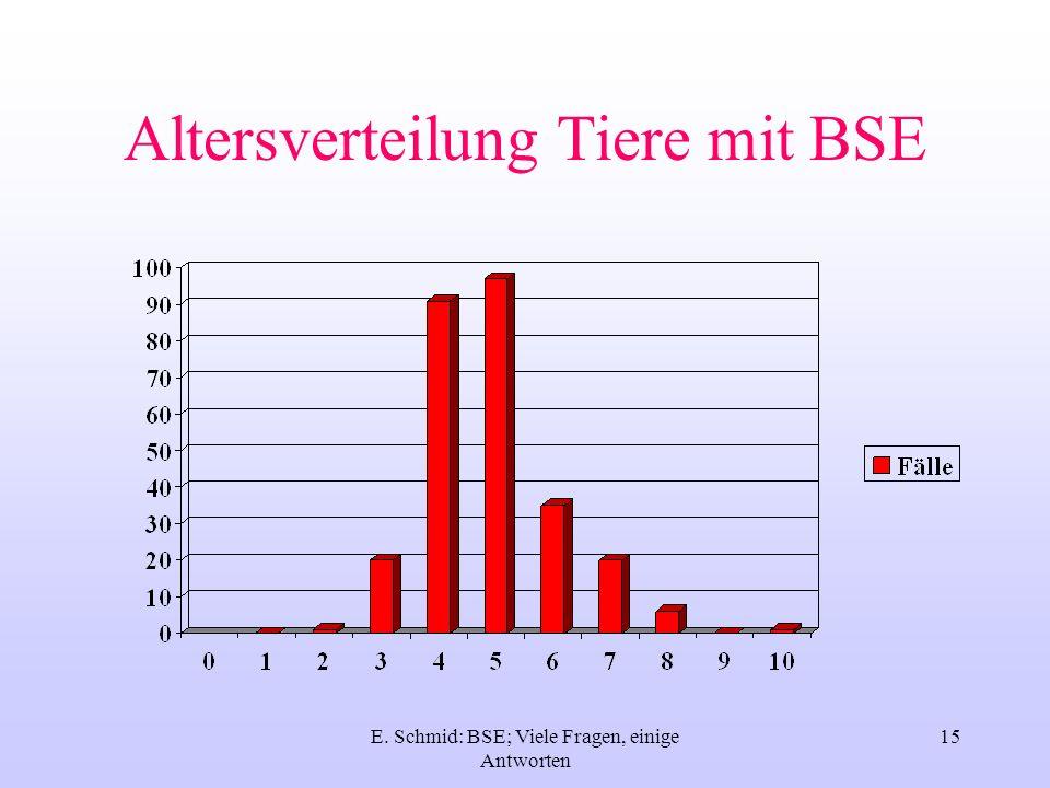 Altersverteilung Tiere mit BSE