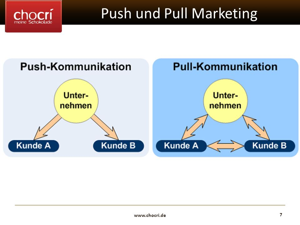 Push und Pull Marketing