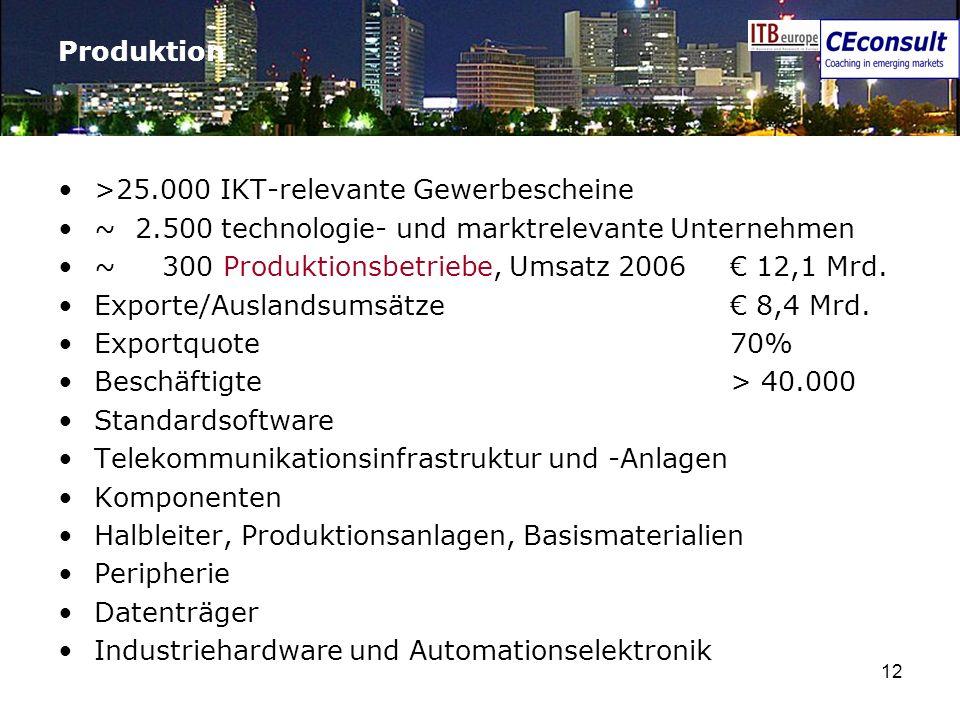 Produktion>25.000 IKT-relevante Gewerbescheine. ~ 2.500 technologie- und marktrelevante Unternehmen.