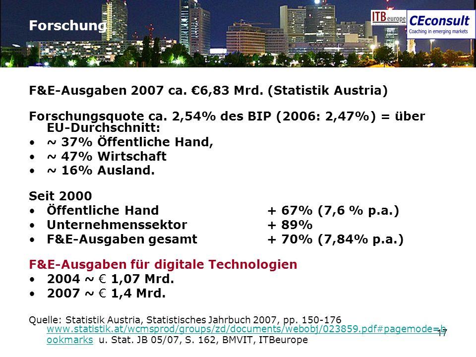 Forschung F&E-Ausgaben 2007 ca. €6,83 Mrd. (Statistik Austria)