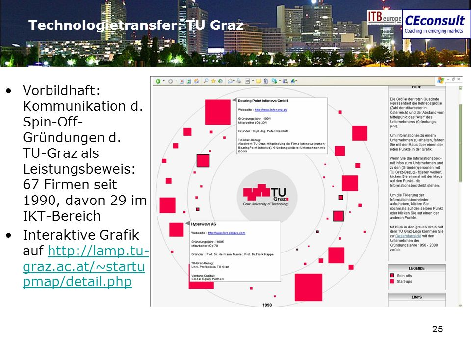Technologietransfer: TU Graz