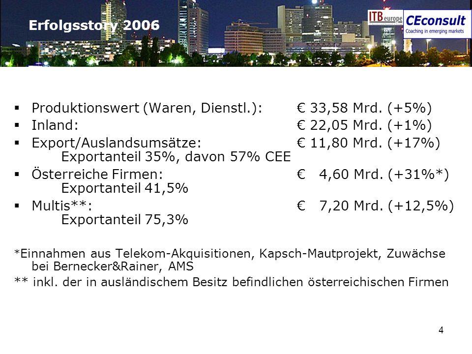 Produktionswert (Waren, Dienstl.): € 33,58 Mrd. (+5%)