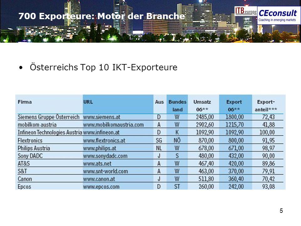 700 Exporteure: Motor der Branche