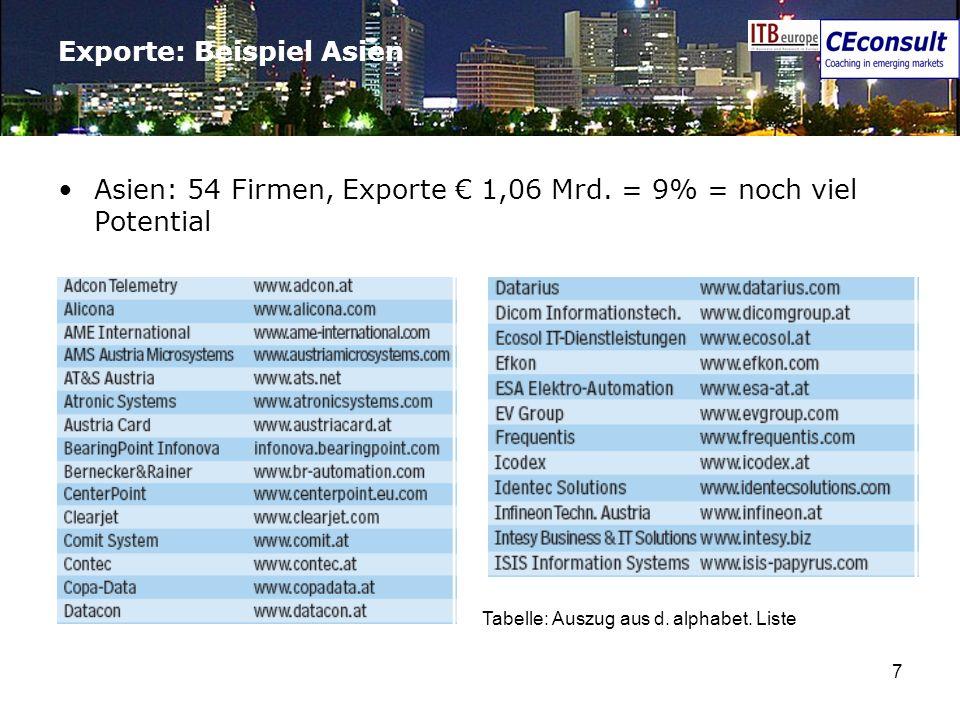 Exporte: Beispiel Asien