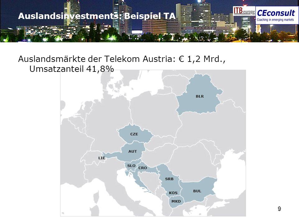 Auslandsinvestments: Beispiel TA