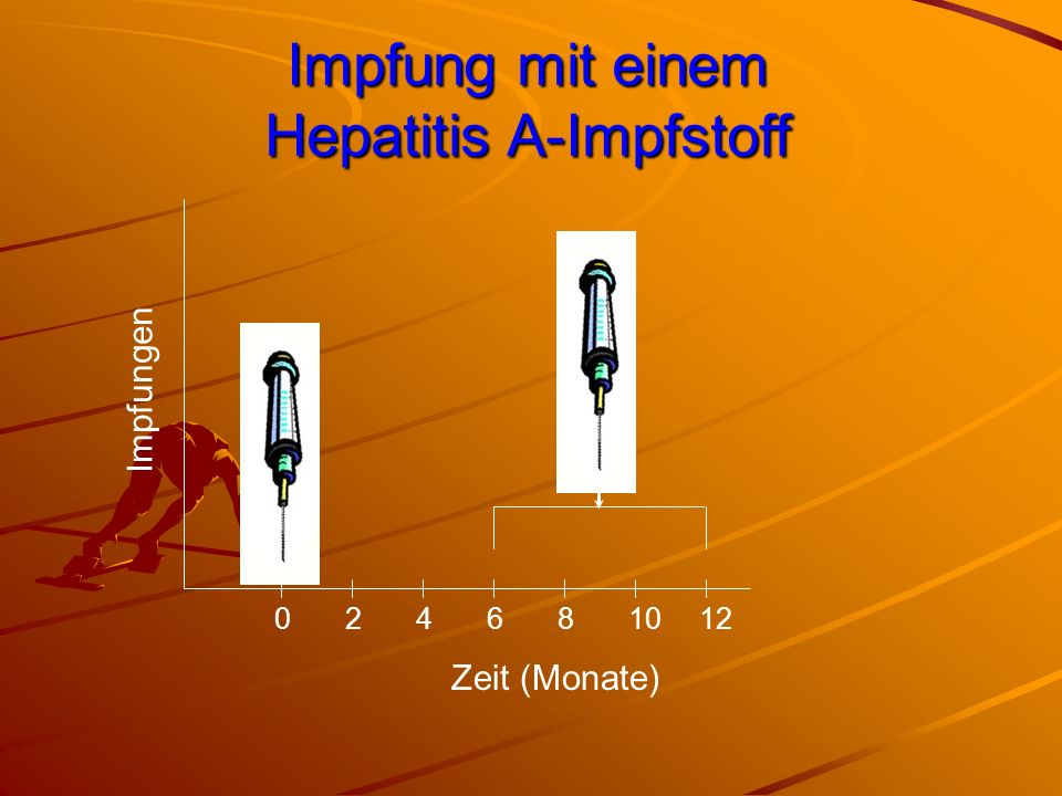 Impfung mit einem Hepatitis A-Impfstoff