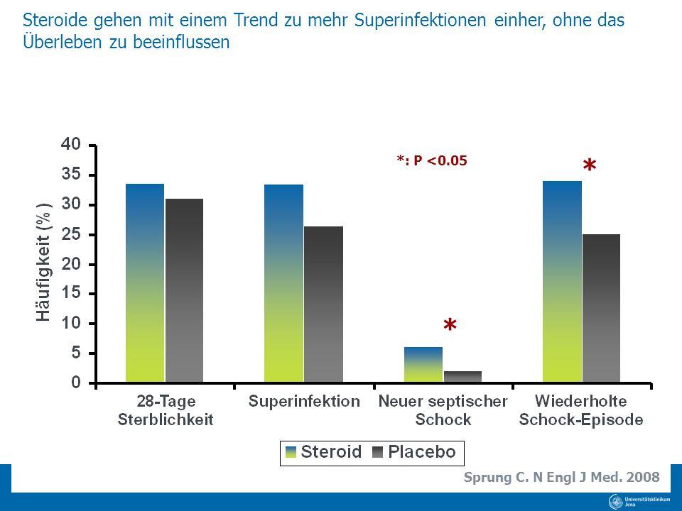 Steroide gehen mit einem Trend zu mehr Superinfektionen einher, ohne das Überleben zu beeinflussen