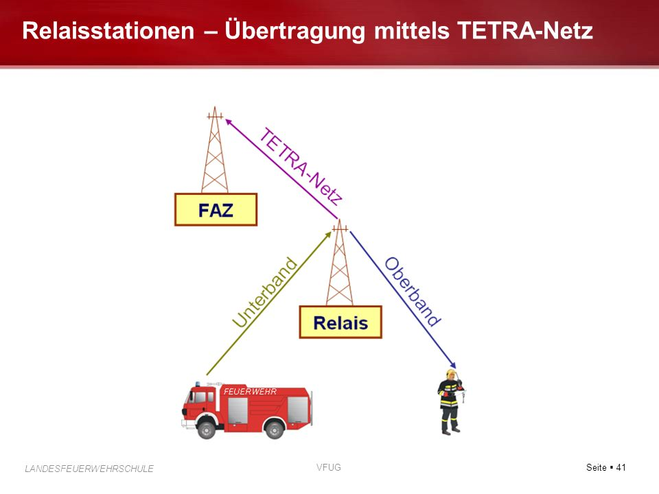 Relaisstationen – Übertragung mittels TETRA-Netz