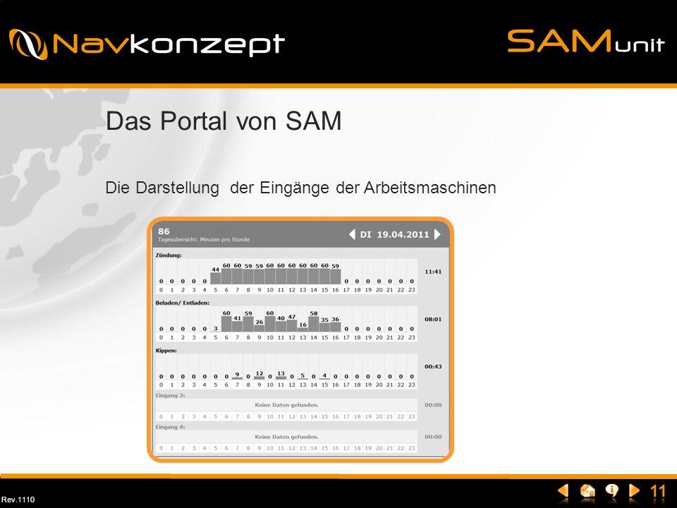 Das Portal von SAM Die Darstellung der Eingänge der Arbeitsmaschinen