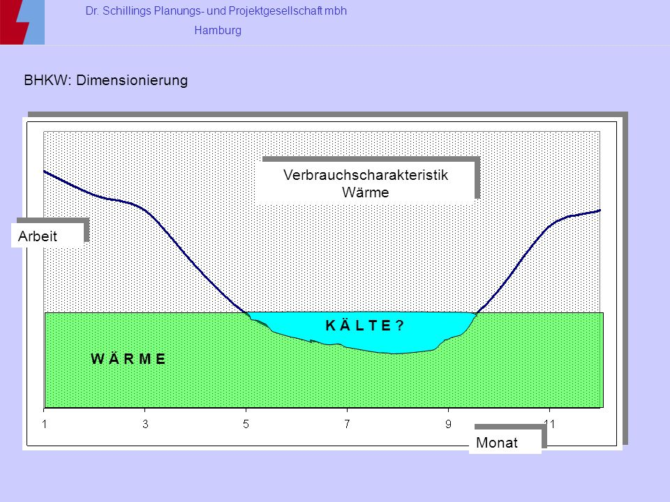 Verbrauchscharakteristik Wärme