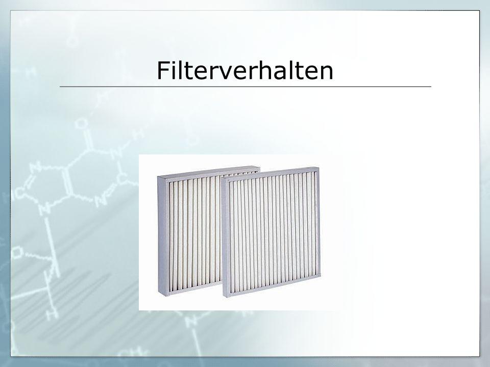 Filterverhalten