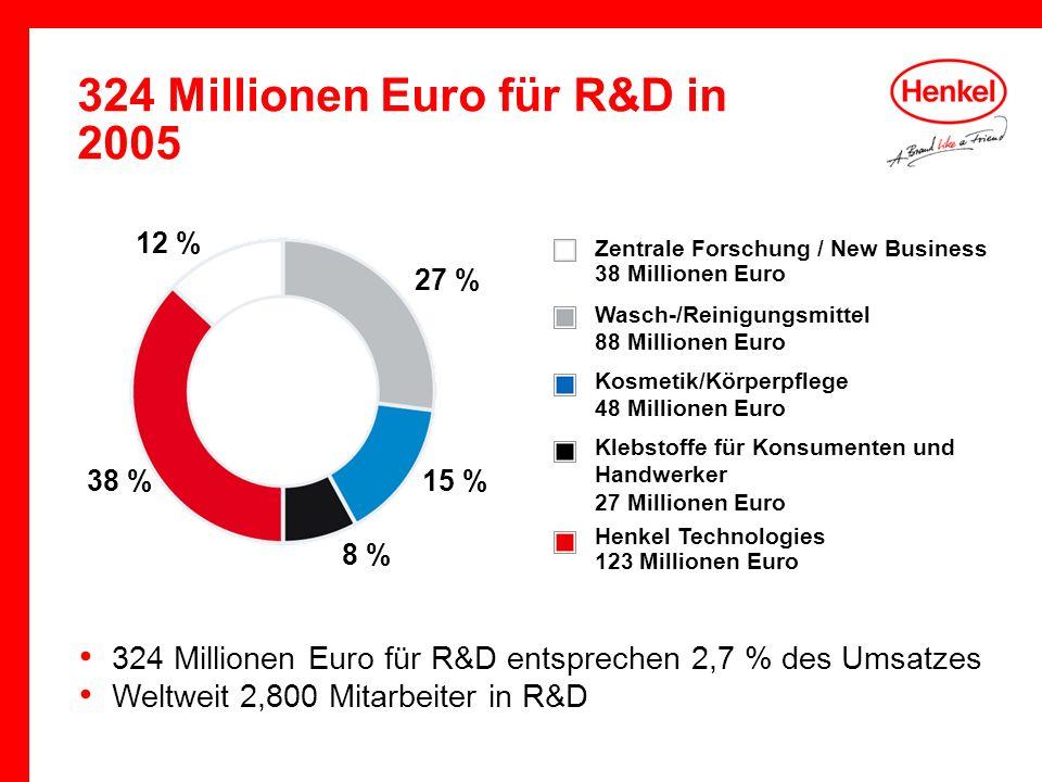 324 Millionen Euro für R&D in 2005