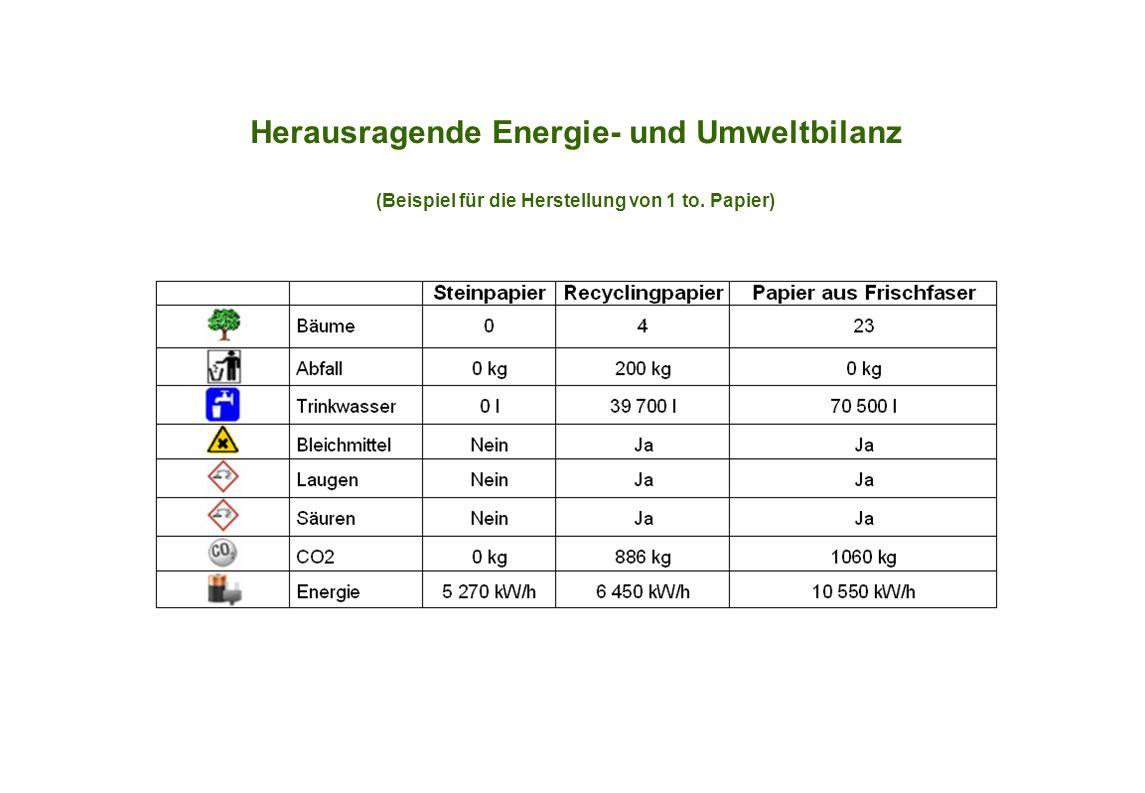 Herausragende Energie- und Umweltbilanz