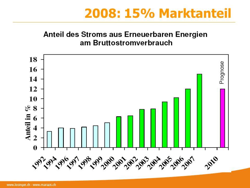 2008: 15% Marktanteil