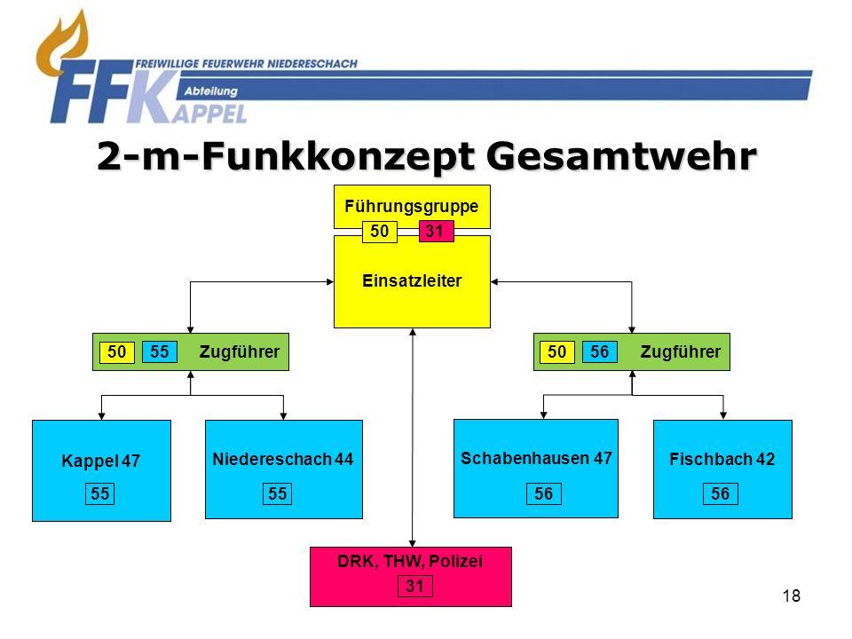 2-m-Funkkonzept Gesamtwehr