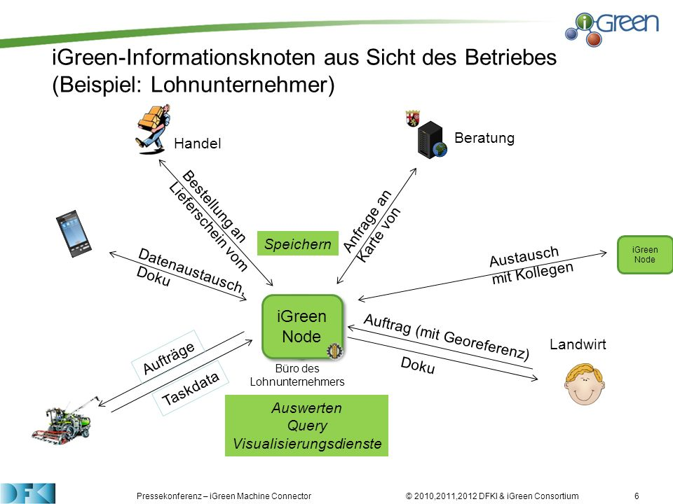 iGreen-Informationsknoten aus Sicht des Betriebes (Beispiel: Lohnunternehmer)