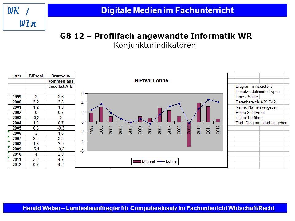 G8 12 – Profilfach angewandte Informatik WR Konjunkturindikatoren