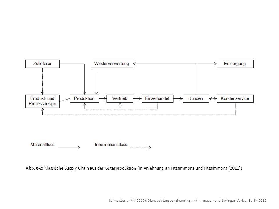 Abb. 8-2: Klassische Supply Chain aus der Güterproduktion (In Anlehnung an Fitzsimmons und Fitzsimmons (2011))