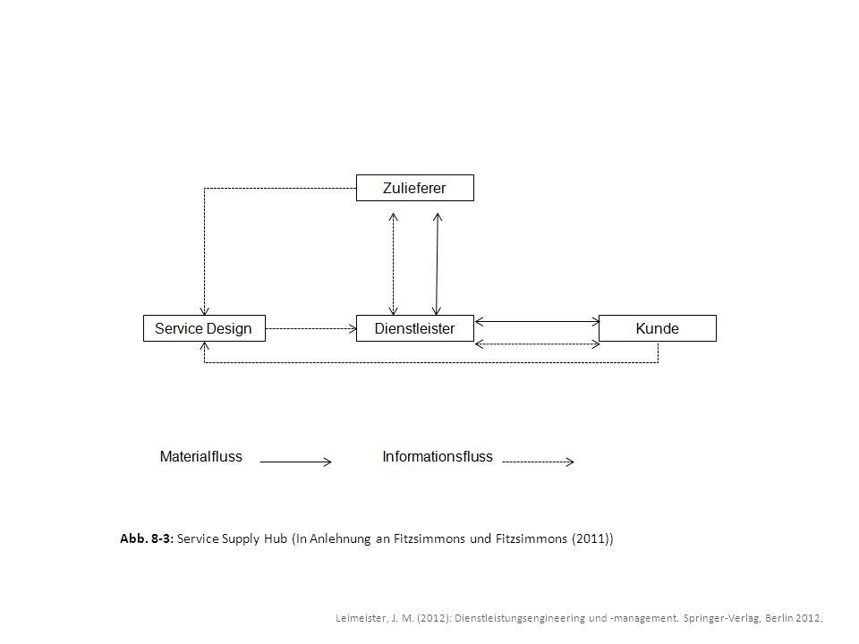 Abb. 8-3: Service Supply Hub (In Anlehnung an Fitzsimmons und Fitzsimmons (2011))