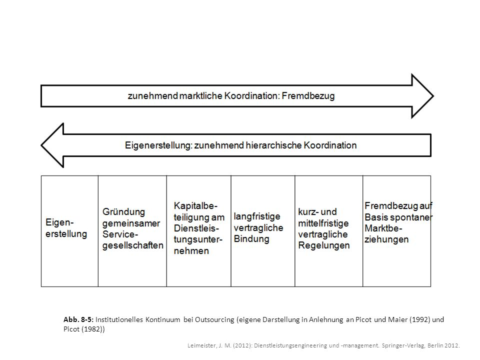 Abb. 8-5: Institutionelles Kontinuum bei Outsourcing (eigene Darstellung in Anlehnung an Picot und Maier (1992) und Picot (1982))