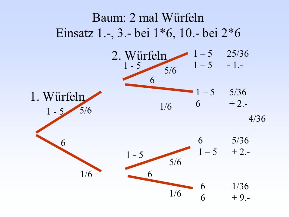 Baum: 2 mal Würfeln Einsatz 1.-, 3.- bei 1*6, 10.- bei 2*6