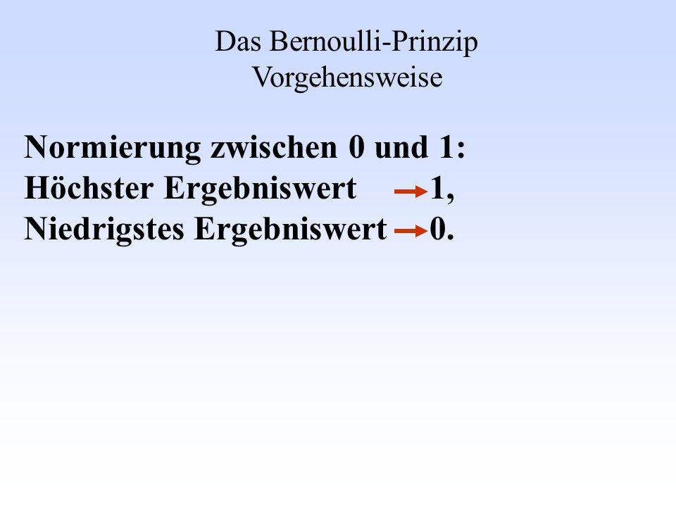 Das Bernoulli-Prinzip Vorgehensweise