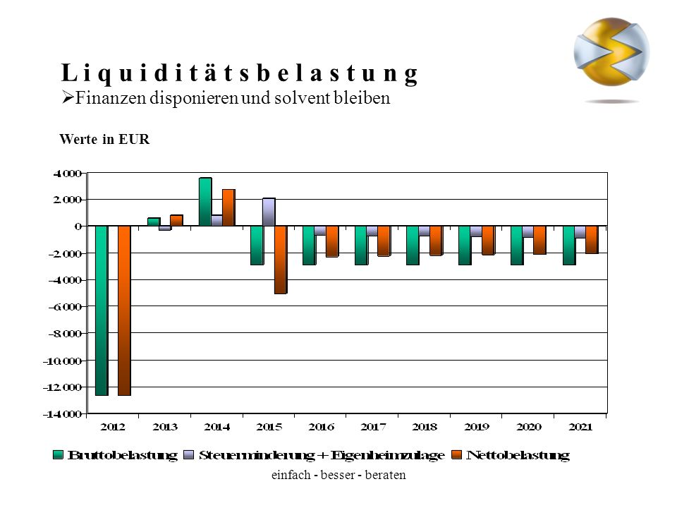Liquiditätsbelastung vor und nach Steuern
