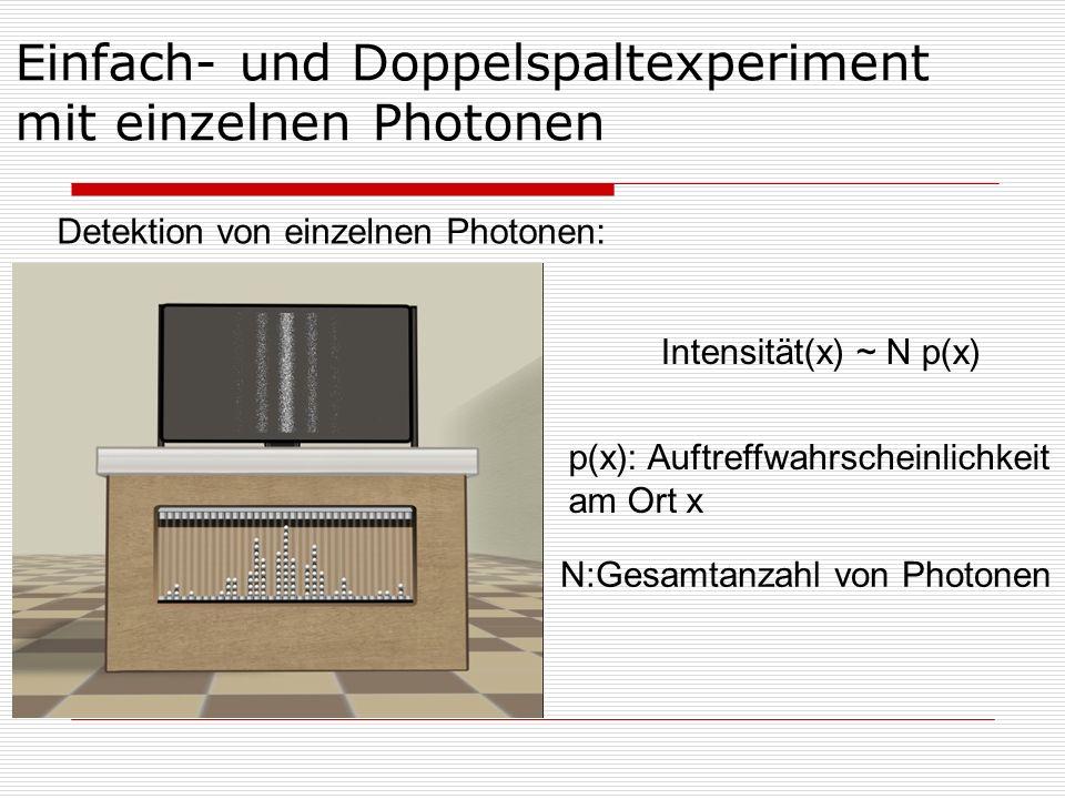 Einfach- und Doppelspaltexperiment mit einzelnen Photonen