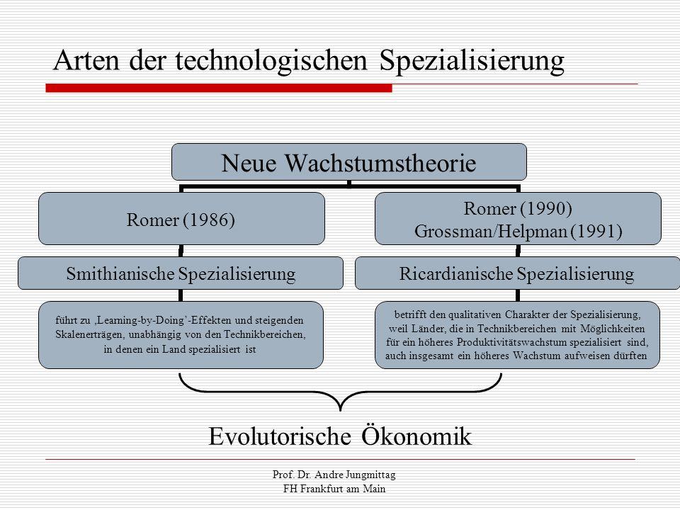Arten der technologischen Spezialisierung