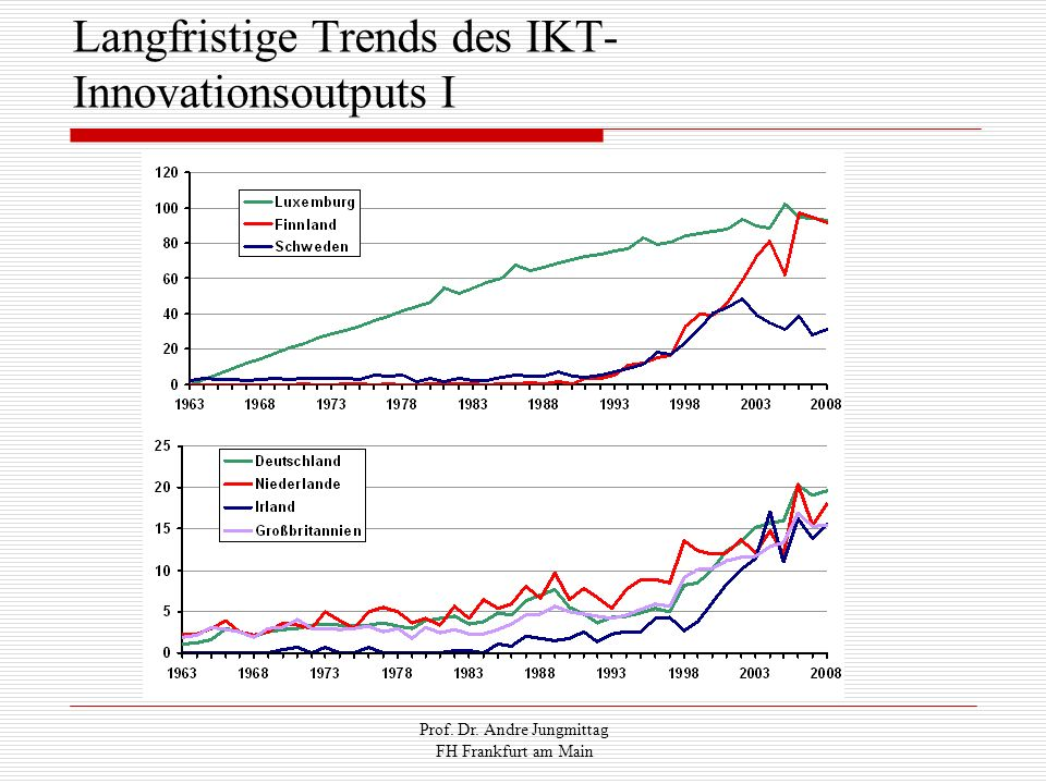Langfristige Trends des IKT-Innovationsoutputs I