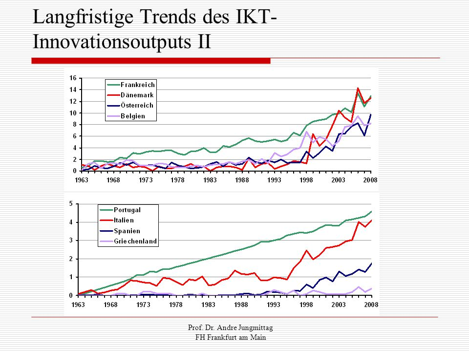 Langfristige Trends des IKT-Innovationsoutputs II