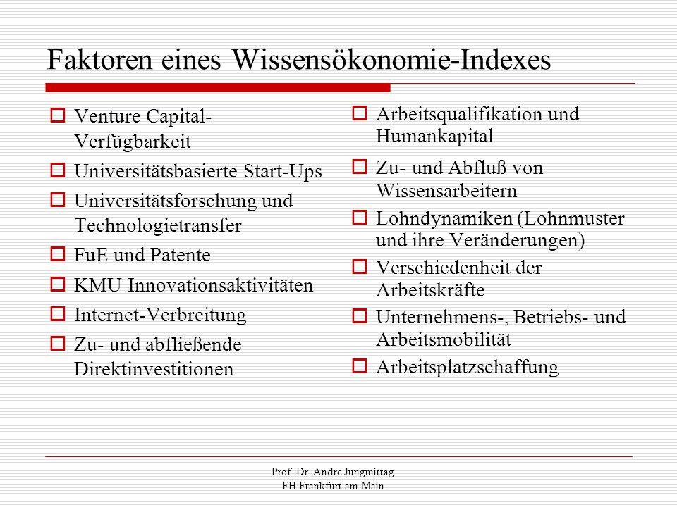 Faktoren eines Wissensökonomie-Indexes