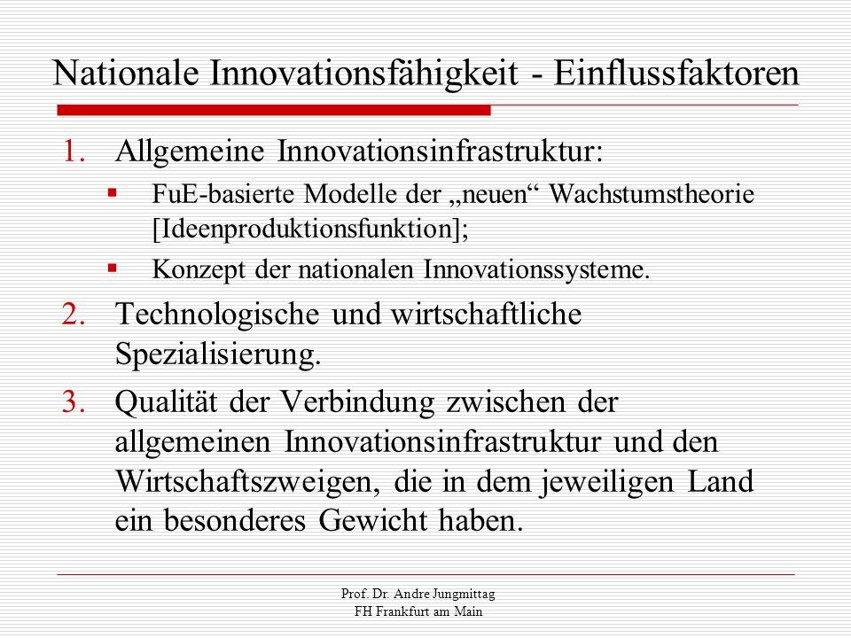 Nationale Innovationsfähigkeit - Einflussfaktoren