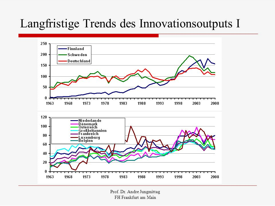 Langfristige Trends des Innovationsoutputs I