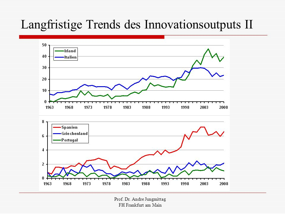Langfristige Trends des Innovationsoutputs II