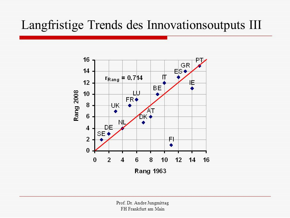 Langfristige Trends des Innovationsoutputs III