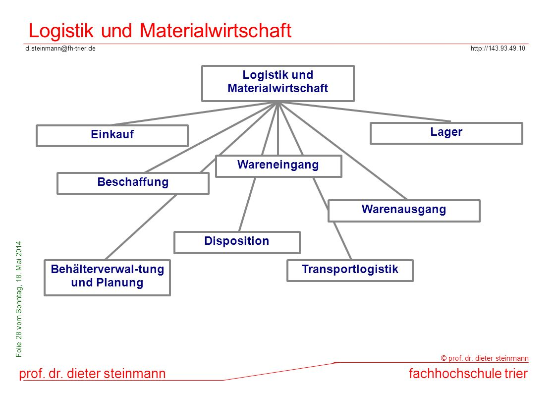 Logistik und Materialwirtschaft
