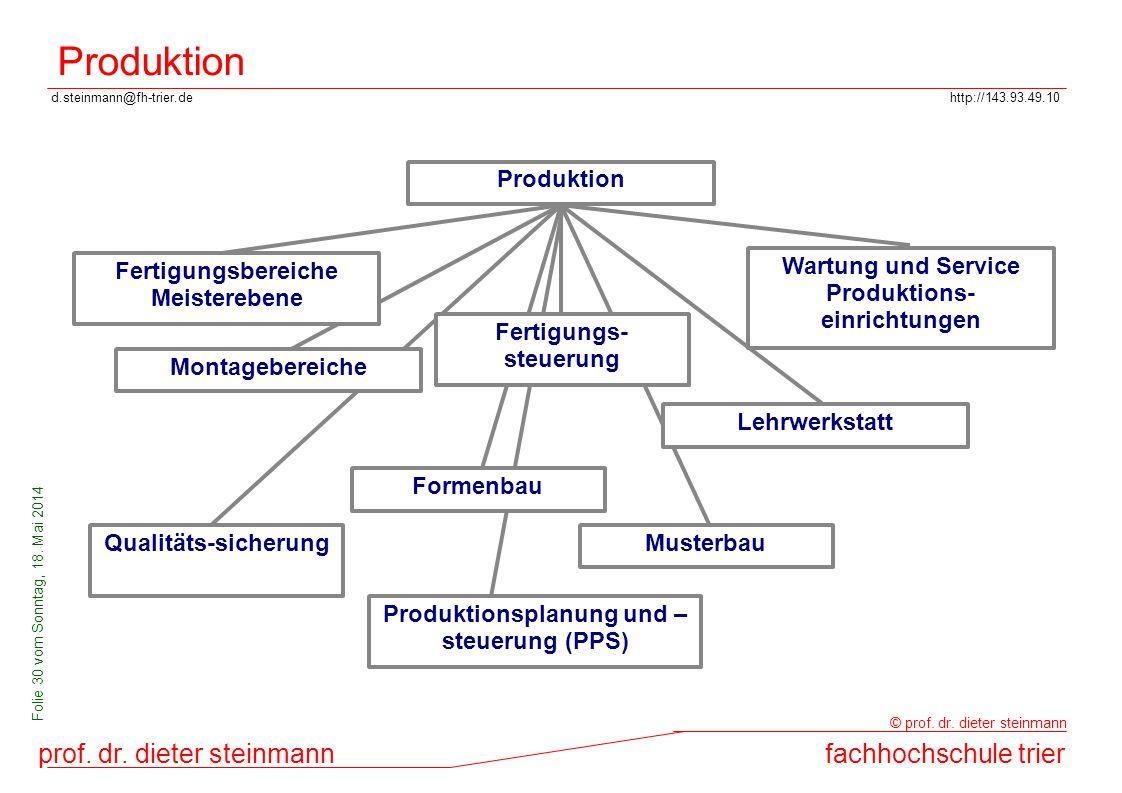 Produktion Produktion Fertigungsbereiche Meisterebene