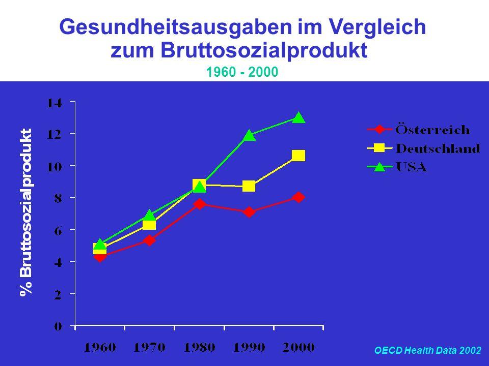 Gesundheitsausgaben im Vergleich zum Bruttosozialprodukt