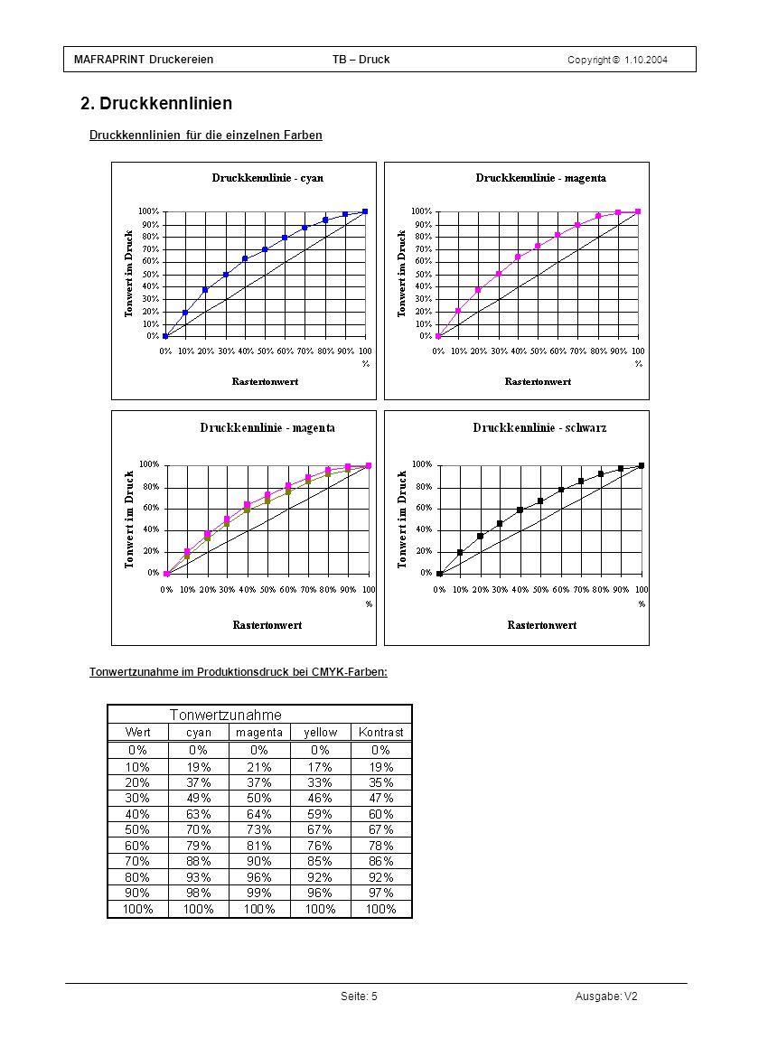 Test E - Druckkennlinien für die einzelnen Farben (Ergänzung zum Diagramm Druckkennlinien)
