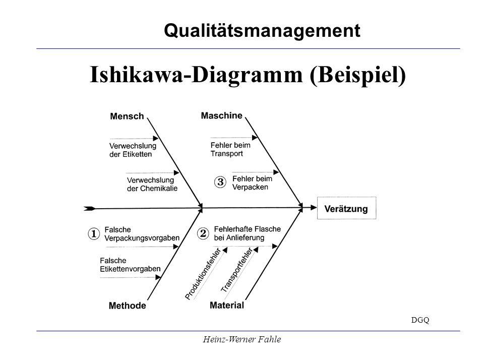 Ishikawa-Diagramm (Beispiel)