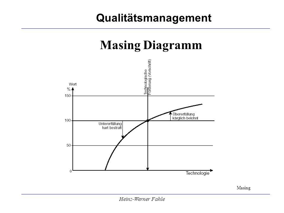 Masing Diagramm Masing Heinz-Werner Fahle