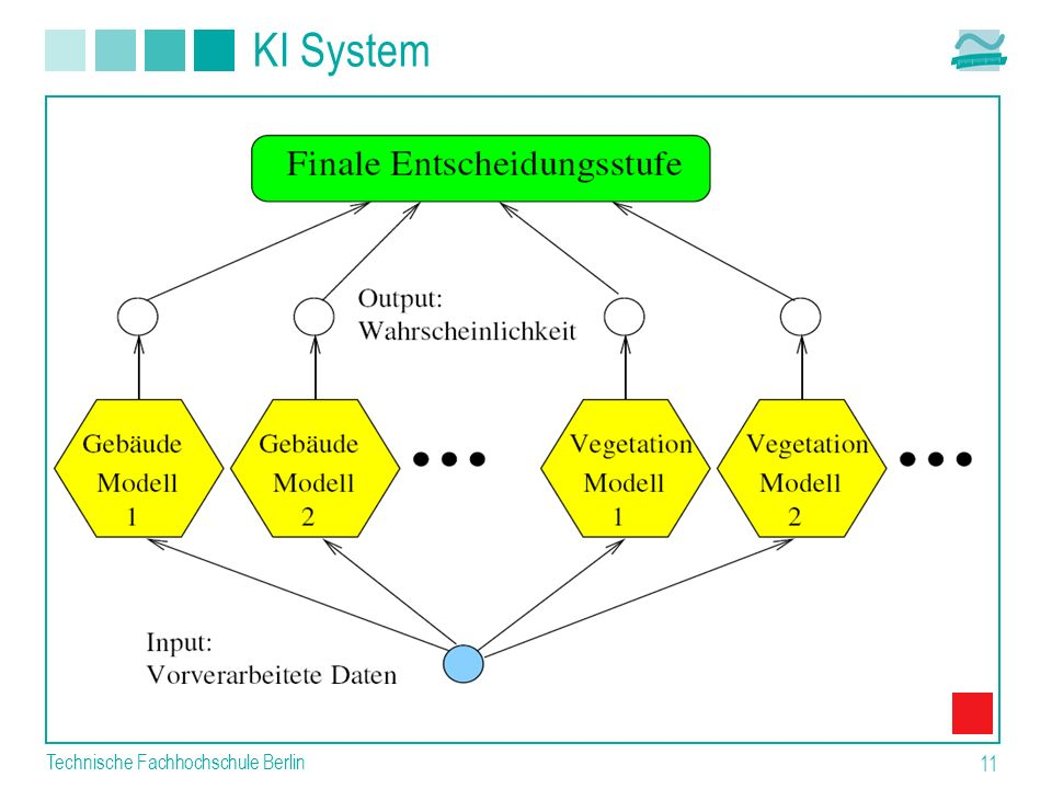 KI System Technische Fachhochschule Berlin
