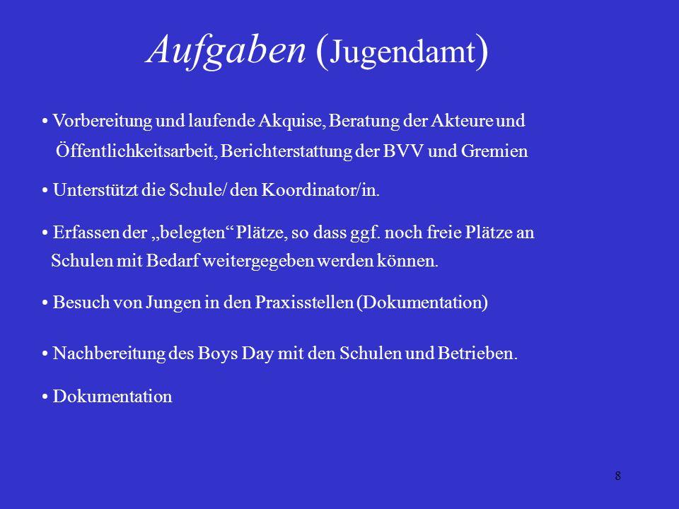 Aufgaben (Jugendamt) Vorbereitung und laufende Akquise, Beratung der Akteure und. Öffentlichkeitsarbeit, Berichterstattung der BVV und Gremien.