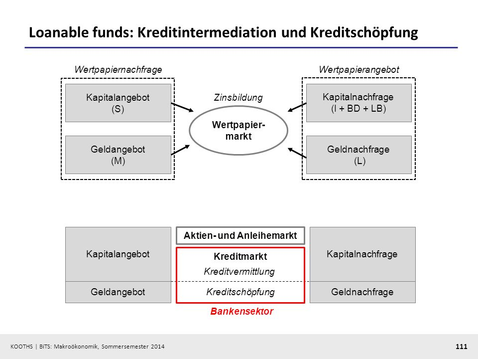 Loanable funds: Kreditintermediation und Kreditschöpfung